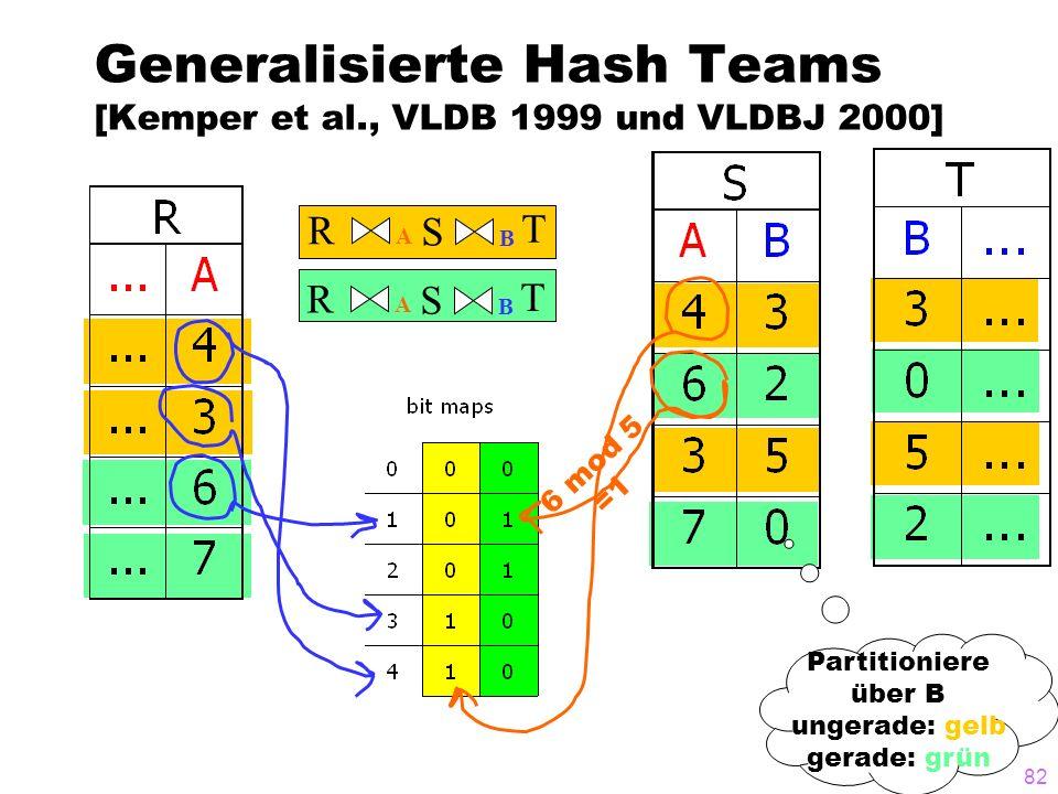 Generalisierte Hash Teams [Kemper et al., VLDB 1999 und VLDBJ 2000]